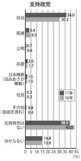 東大新入生の支持政党2017