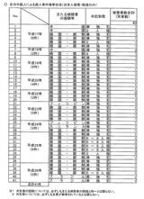 「在日」外国人殺人犯と日本人被害者数