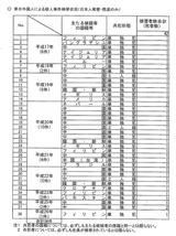「来日」外国人殺人犯と日本人被害者数