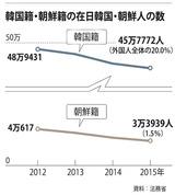 韓国籍・朝鮮籍の在日韓国・朝鮮人の数