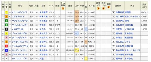 天皇賞(秋)|1998年11月01日 netkeiba com