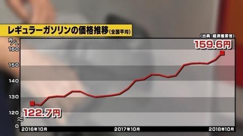 【毎週値上げ】ガソリン価格高騰 170円近くまでいく可能性 生活直撃どうする