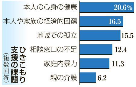 【調査】ひきこもり21都府県が実態把握に乗り出す 40歳以上が過半数を占める自治体も 「長期化・高年齢化」への危機感