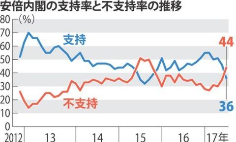 【調査】安倍内閣支持率 438(91) 自民33%に回復、民進微減7%FNN産経