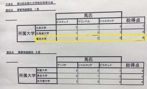 Inked二日目結果_LI