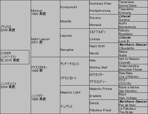 ニシノベースマン5代