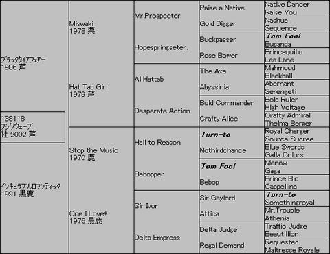 フジノウェーブ5代血統表