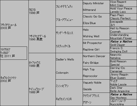 リッカルド5代血統表