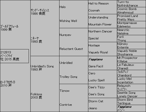 バーンフライ5代血統表