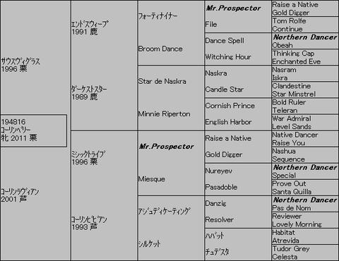コーリンベリー5代血統表