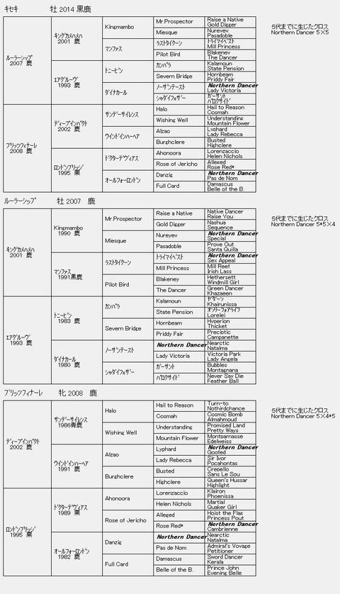 キセキ6代血統表