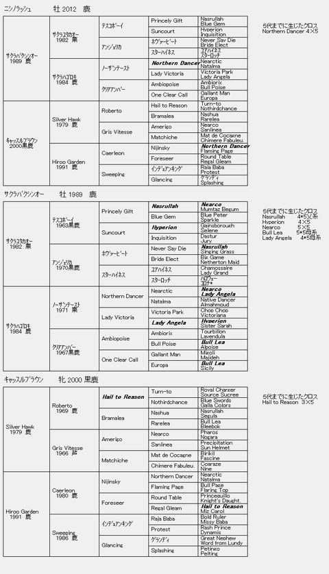ニシノラッシュ6代血統表
