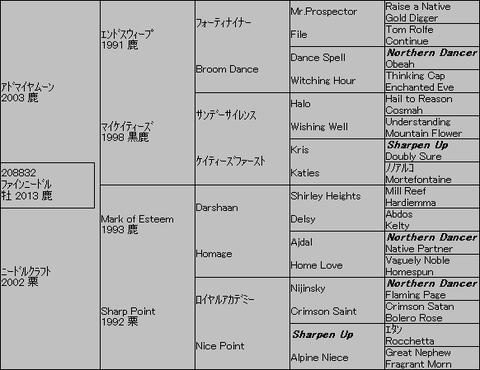 ファインニードル5代血統表