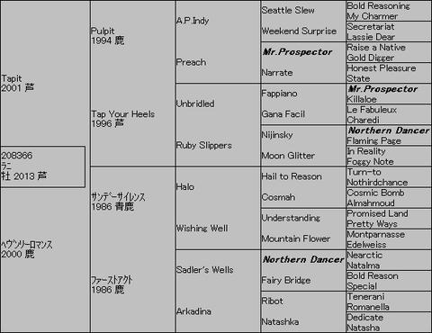 ラニ5代血統表