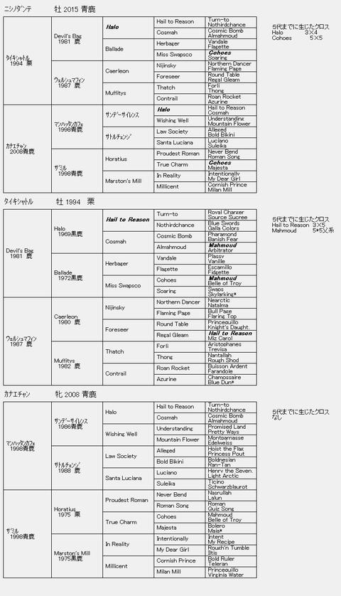 ニシノダンテ6代血統表