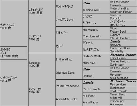 ナカヤマフェスタ産駒ガンコ5代血統表