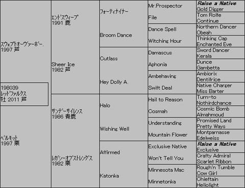 レッドファルクス5代血統表