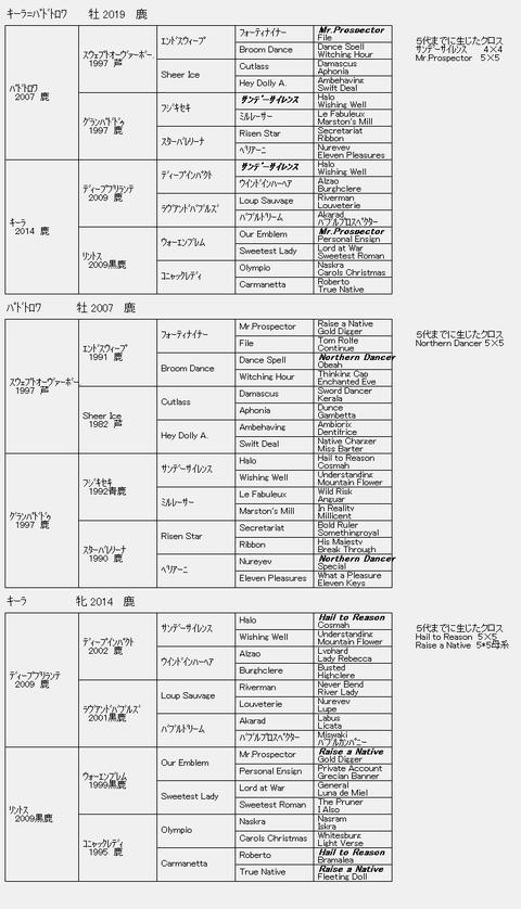 キーラ2019 6代血統表
