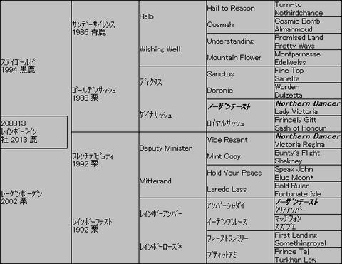 レインボーライン5代血統表