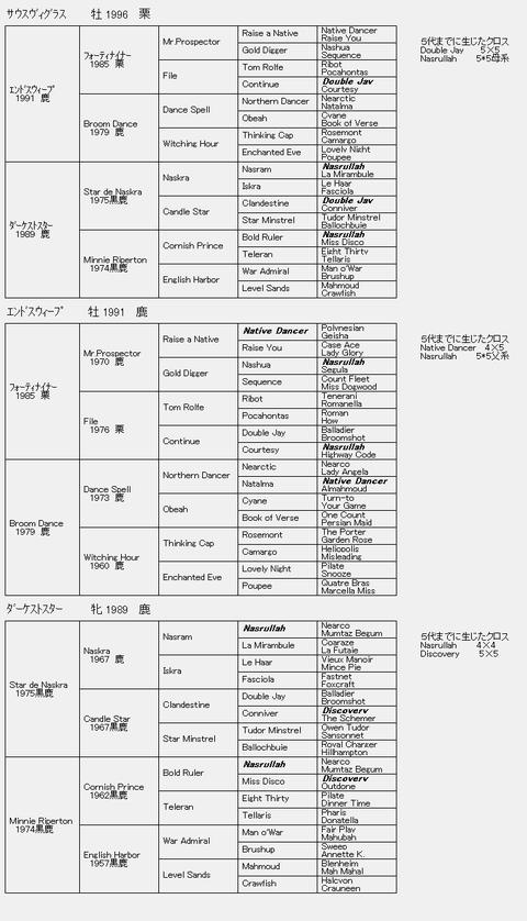 サウスヴィグラス6代血統表