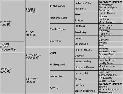 ロゴタイプ5代血統表