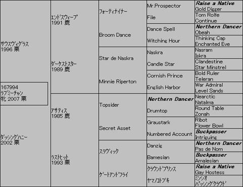 ラブミーチャン5代血統表