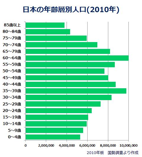 2010年 日本 年齢層別人口 グラフ