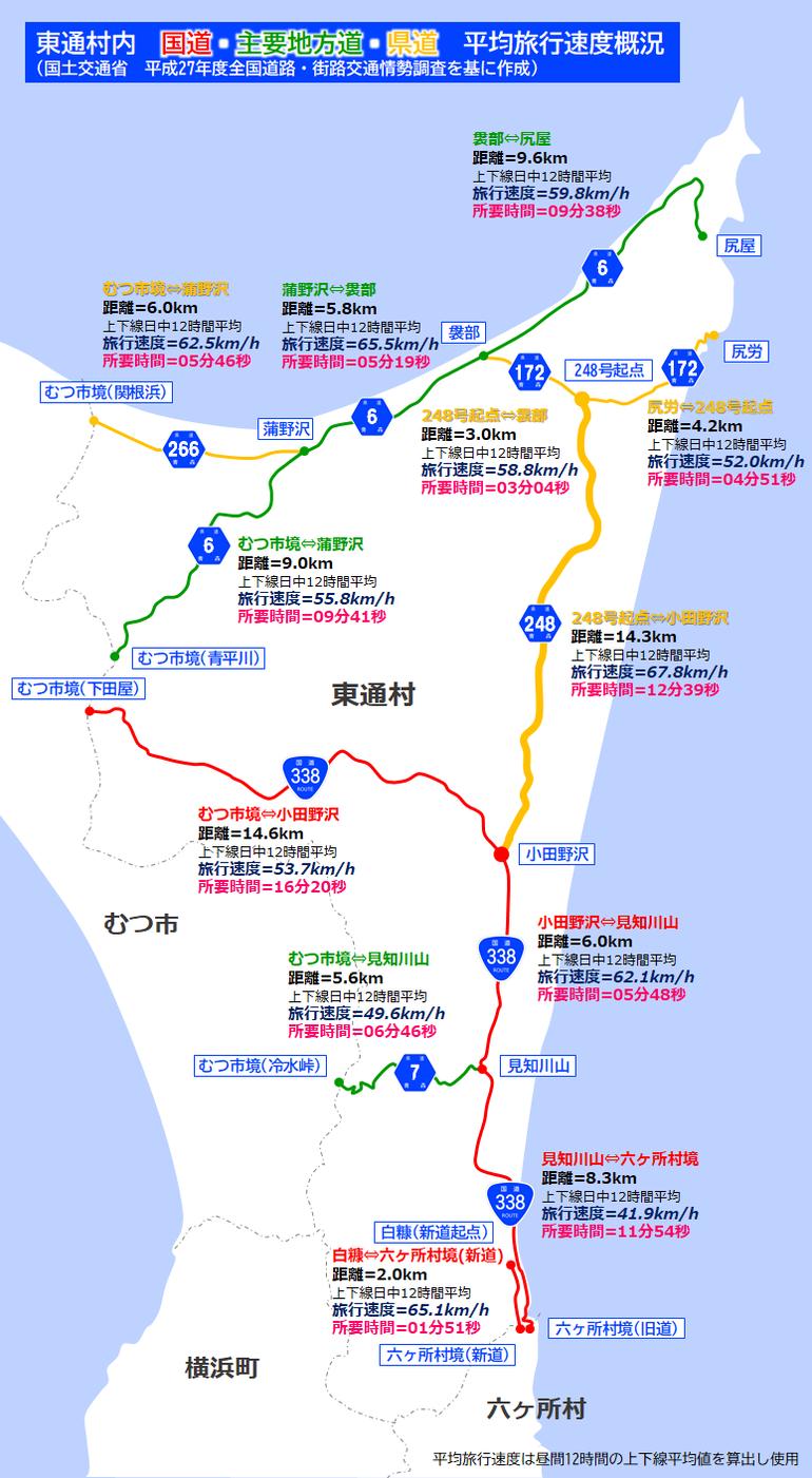 東通村道路概況