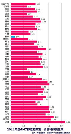 47都道府県別出生率2011