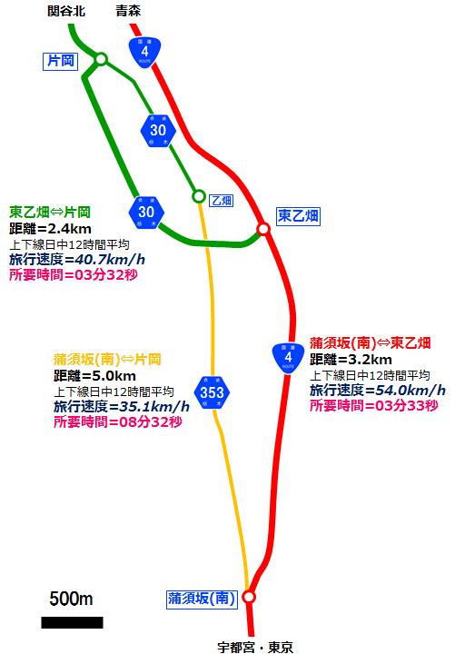 蒲須坂バイパス周辺