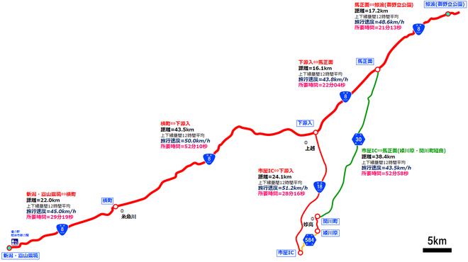 新潟富山県境鯨波