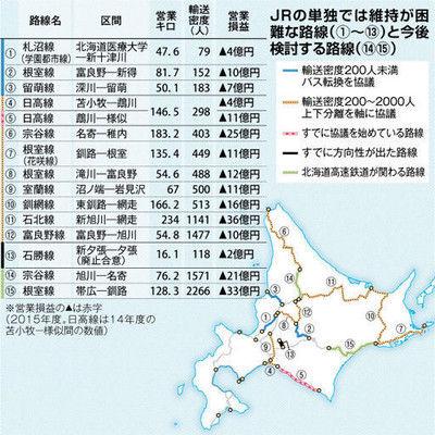 維持困難路線by北海道新聞
