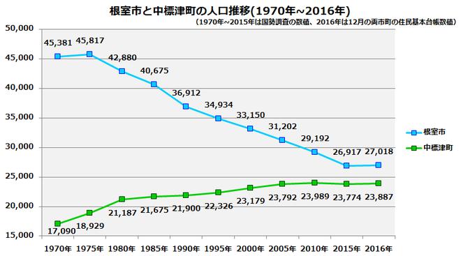 根室 中標津 人口グラフ