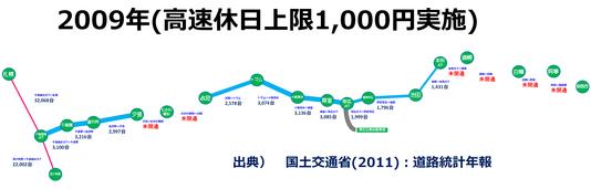 道東道2009l