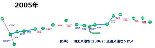 道東道2005l