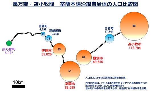 室蘭本線沿線自治体 人口比較図