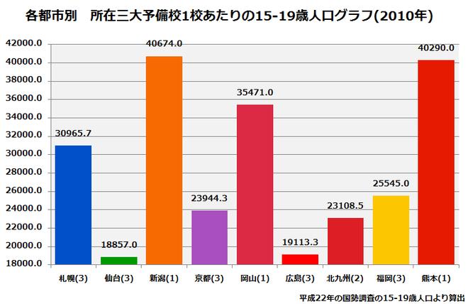 2010主要都市別予備校1校あたり10代後半人口