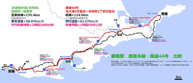 根釧間 鉄道 国道44号 比較図