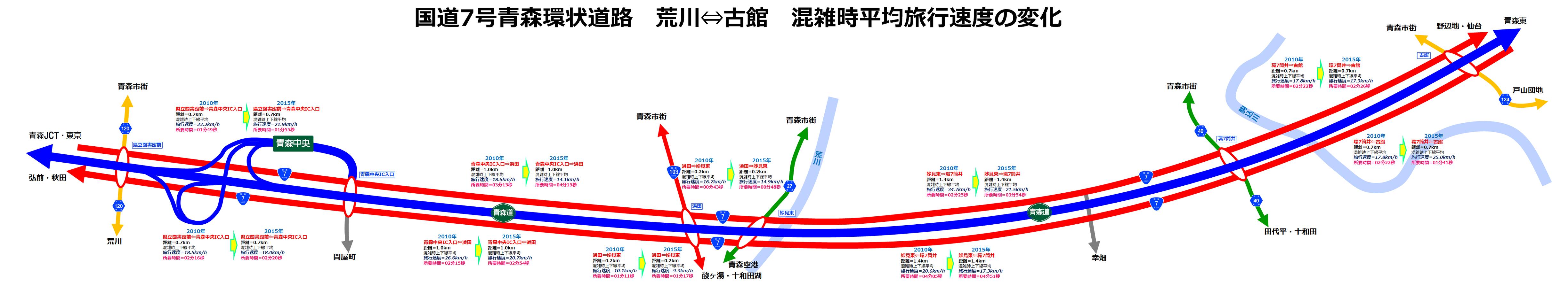 青森 環状7号 混雑時平均旅行速度変化