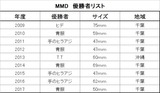 MMD_List