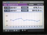 発電量推移の昨年比較