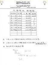 ソーラーパネル価格表