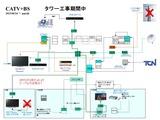 CATV配線図