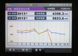 発電量昨年比較