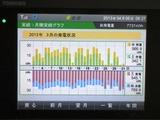 3月の電力統計