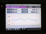 2012年発電チャート