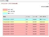 ウイルスバスタークラウドのXPサポート期限
