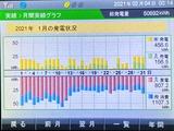 ソーラー発電モニター