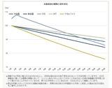 パネルの経年劣化比較