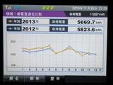 発電量推移昨年比較